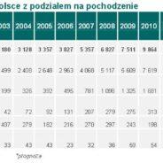 Zakupy w Polsce…