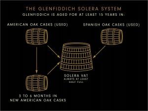 Solera Process Glenfiddich